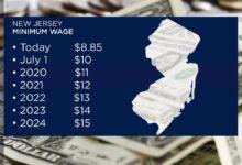صورة نيوجيرسي ترفع الحد الأدنى للأجور لـ 15 دولار في الساعة.. تعرف على موعد تطبيق الزيادة